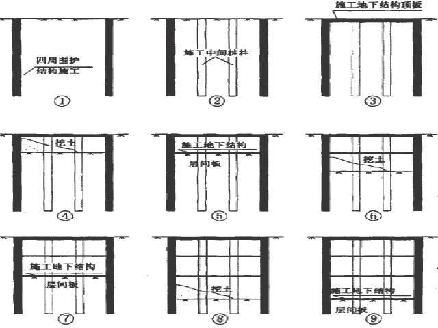 [硕士]盖挖半逆作法地铁车站信息化施工及监测技术研究93页