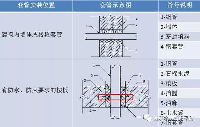 机电安装工程预留预埋施工工艺图文,非常全的一篇!_4