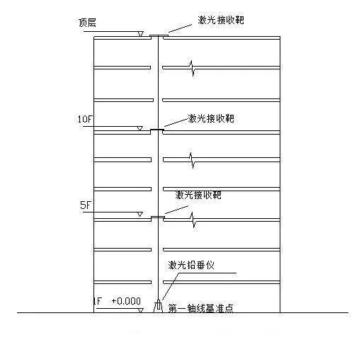 建筑物放线、基础施工放线、主体施工放线_9