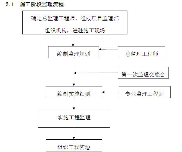小学工程监理实施细则范本(150页,图文丰富)_5