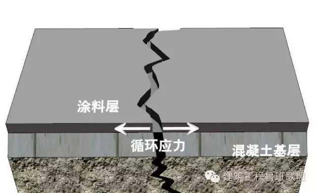 地下室为何总是漏水?如何堵漏?_4