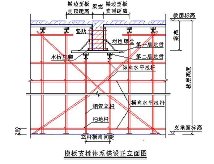 [广东]高层住宅楼及地下室高大模板安全专项施工方案(76页,扣件式钢管脚手架)