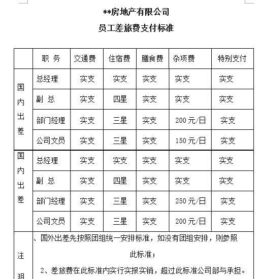 【北京】某知名房地产公司管理制度手册(全面版本,共383页)_7