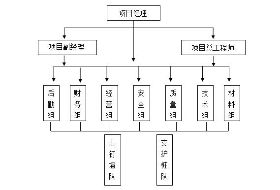 首都师范大学地下报告厅护坡桩支护施工方案(共56页)_1