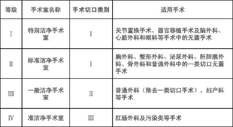 医院及手术室空调系统设计应用参考手册_29