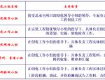 【中建三局】同济医学院质量创优策划(共57页)