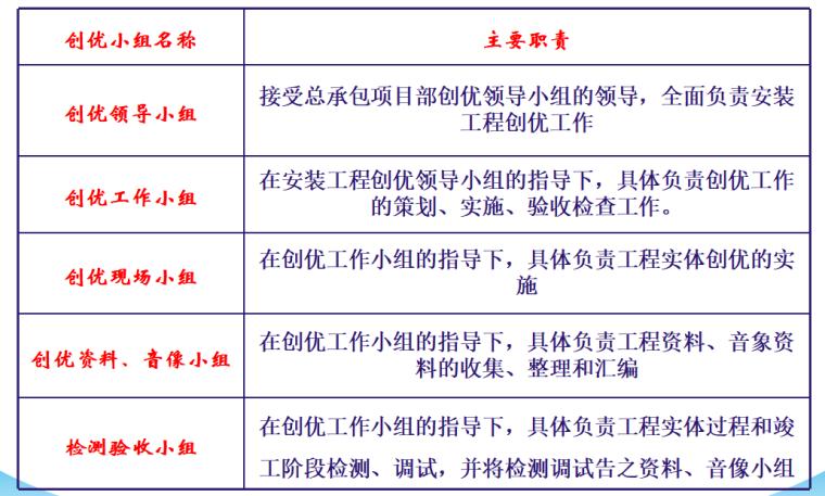 [中建三局]同济医学院质量创优策划(共57页)