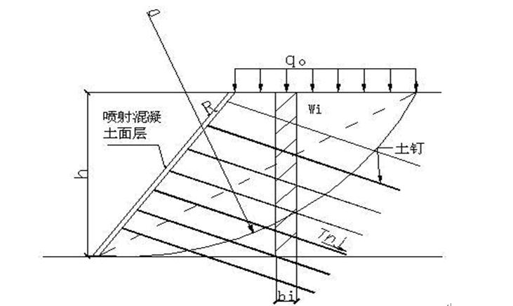 知名地产深基坑土钉墙支护施工方案-土钉墙整体稳定性的计算