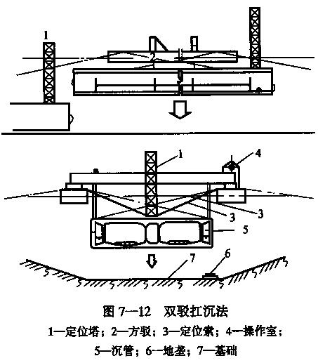 隧道之七沉管隧道施工(PPT,123页)-双驳扛沉法