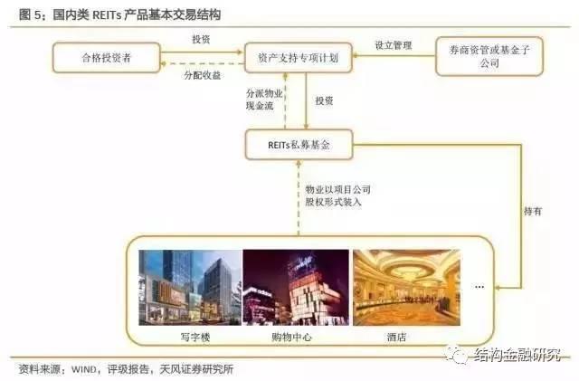 深度!中国房地产证券化的核心应用模式!(收藏!)_2