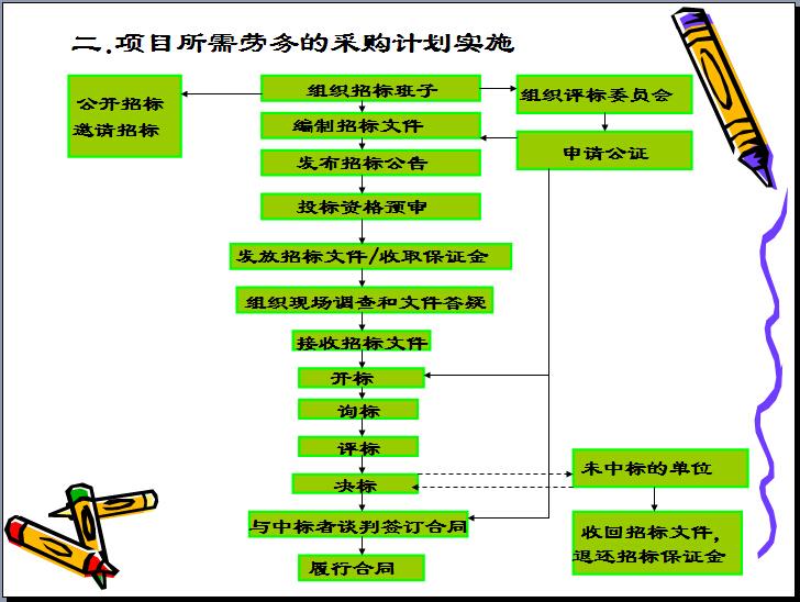 建筑工程项目管理培训讲义(331页,图文丰富)_8