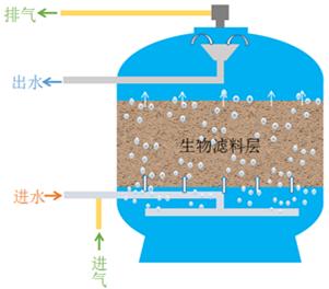 PBF水处理技术分析