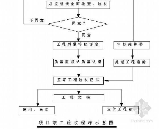 校区建设工程监理规划