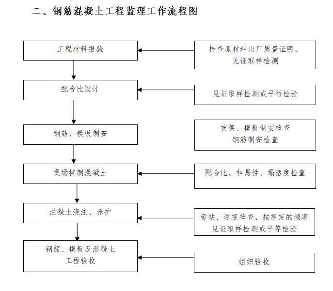 钢筋混凝土工程监理工作流程图