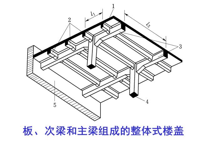 水工钢筋混凝土之钢筋混凝土肋形结构及刚架结构