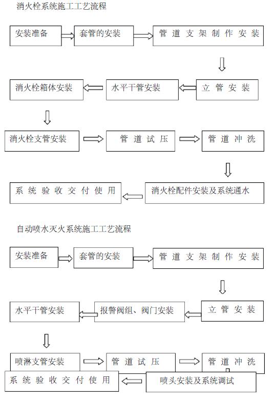 消防工程施工方案技术标138页