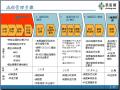 房地产业务流程管理讲解(152页,图文并茂)