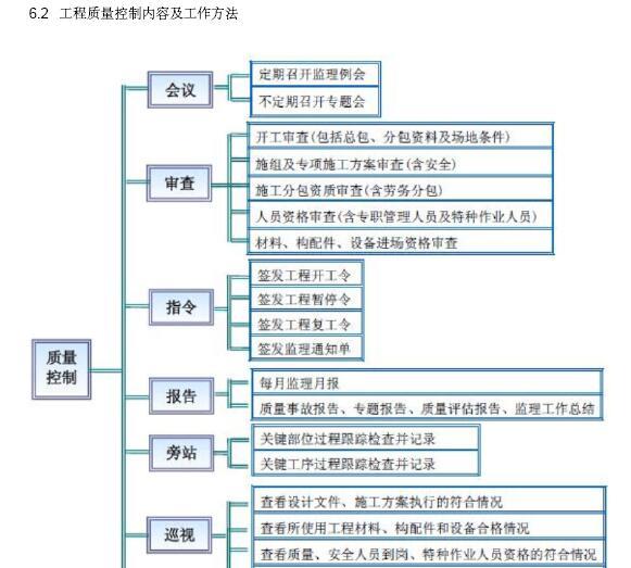[成都]大型市政桥梁工程监理规划(202页,图文丰富)_9