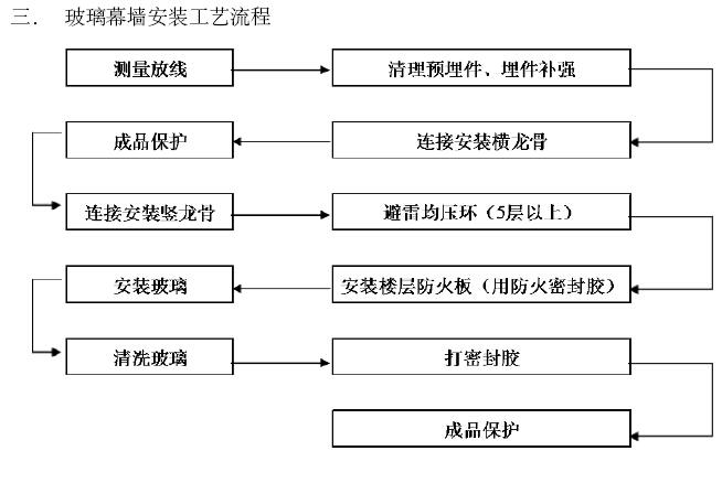 房屋建筑工程监理细则(269页,图文丰富)