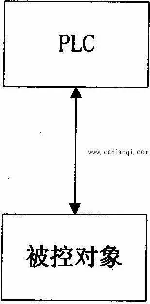 PLC控制系统的类型