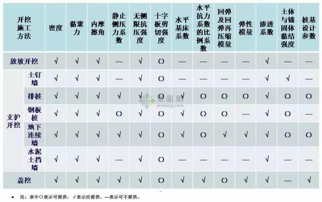 工程勘察中常用岩土工程参数及选用(超清晰表格)_10