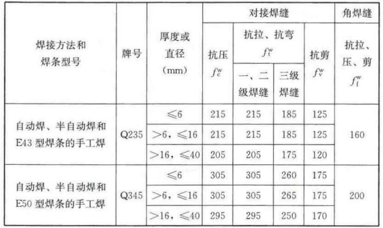 GB51022-2015门式刚架轻型房屋钢结构技术规范