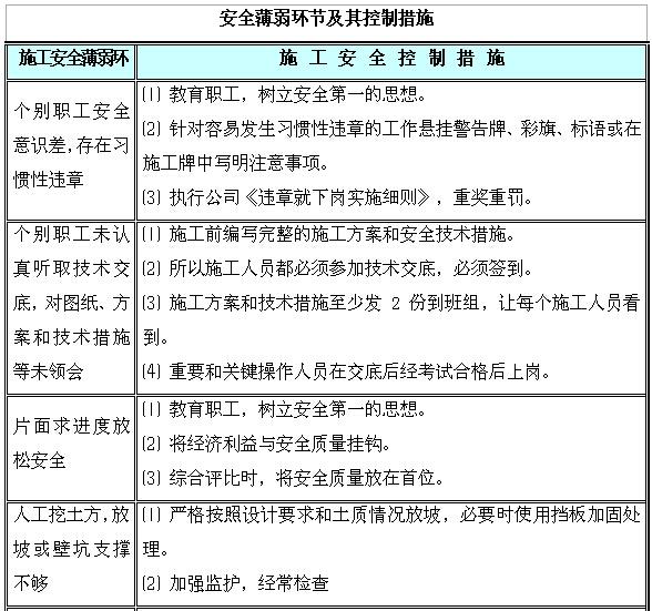 [湖南]新建110kV变电站项目管理实施规划(图文丰富)_2
