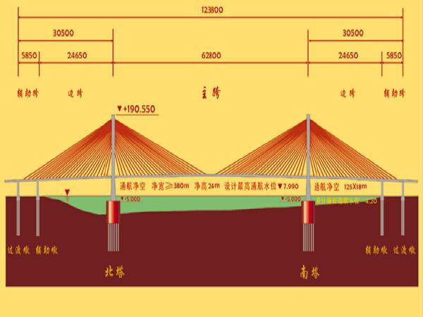 斜拉桥与悬索桥施工简介(PPT共189页)