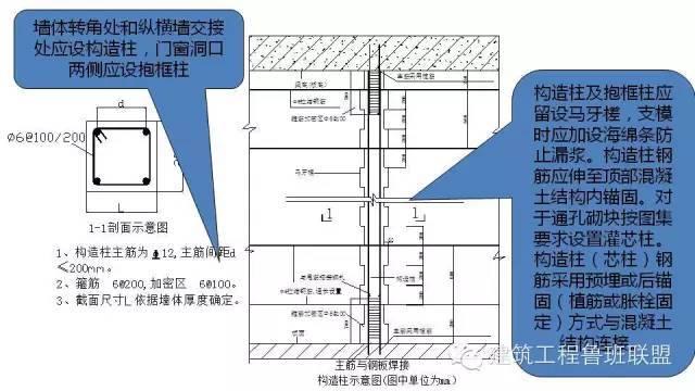 图文解读建筑工程各专业施工细部节点优秀做法_71