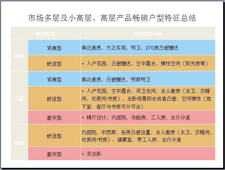 房地产住宅楼户型点评及规划全面解读(图文丰富)_8