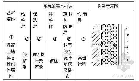膨胀聚苯板(EPS)薄抹灰外墙外保温系统施工工法
