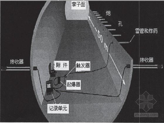 复杂条件下超长隧道快速施工技术案例89页