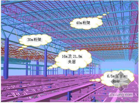 上海某车站站房地上钢结构安装施工方案(箱型钢柱  桁架)