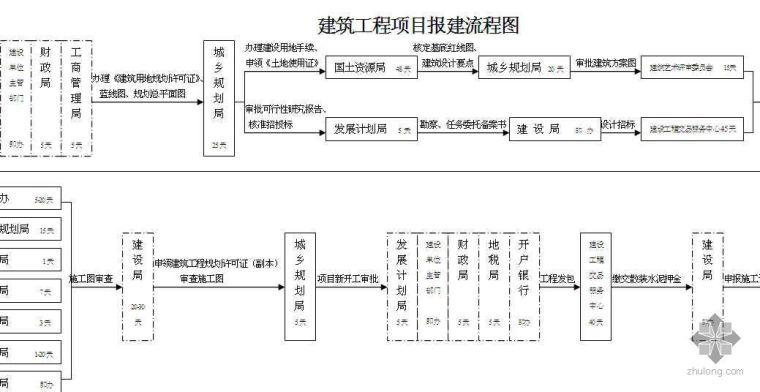 建筑工程项目报建流程图