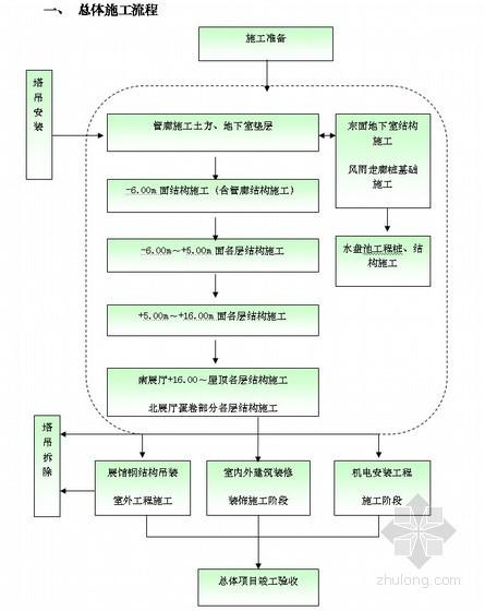 展览馆各单位工程施工工艺流程图