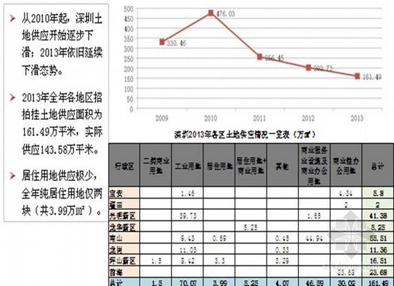 房地产市场年终总结报告(2013年)ppt 共27页