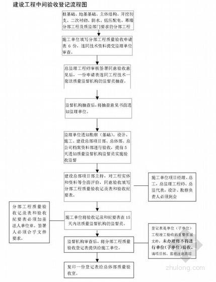 广州市轨道交通工程质量验收管理办法(附表26张)