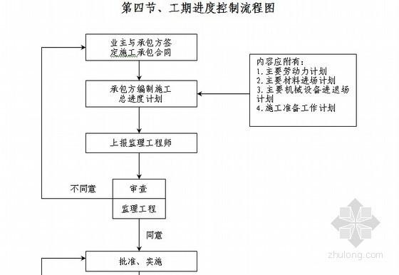 """[安徽]教科楼工程监理大纲共277页(""""三控""""措施详细)"""