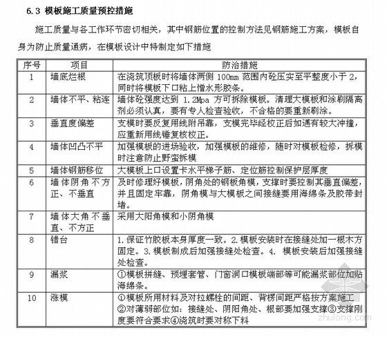 [北京]住宅小区模板施工方案(双面覆膜多层板)