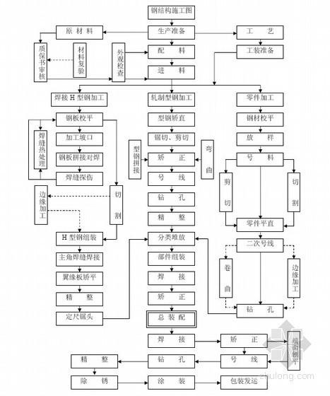 钢结构加工工艺流程图(工厂内加工)
