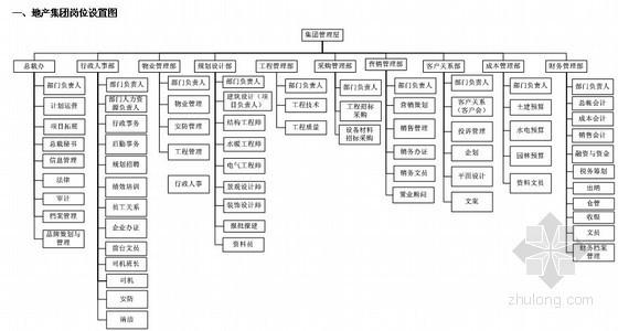 [标杆]房地产集团组织管理手册