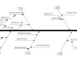 【QC成果】提高预应力箱梁外观质量