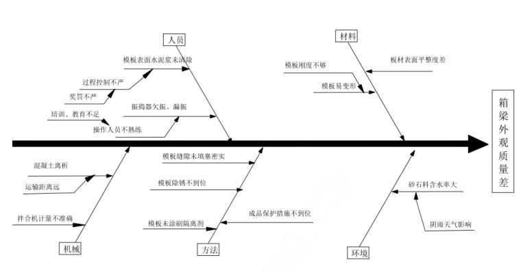 [QC成果]提高预应力箱梁外观质量
