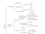 一建工程经济总结(共71页)