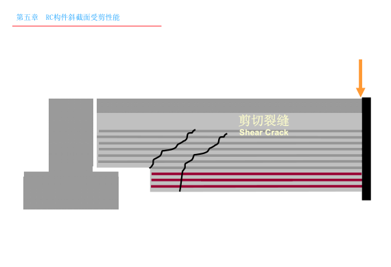 钢筋混凝土构件斜截面受剪性能课件PPT(149页)