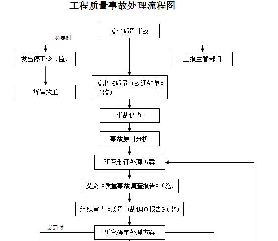 高速公路建设管理制度(206页,编制详细)_5