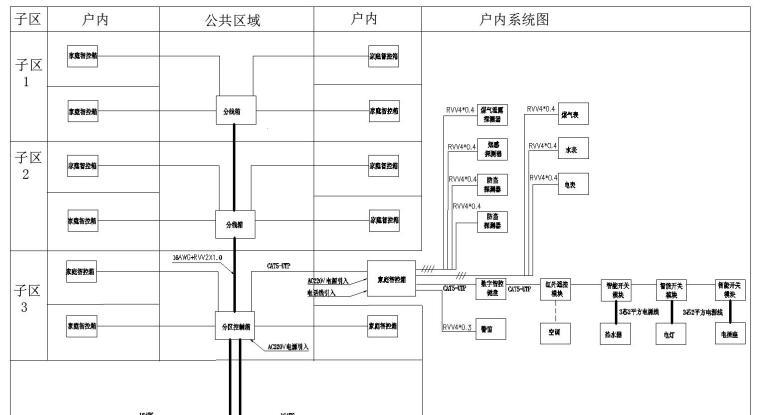 某小区弱电系统图