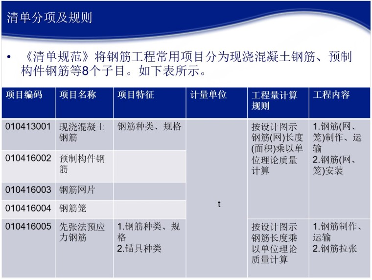 16G101系列钢筋平法工程图文详解-1、清单分项及规则