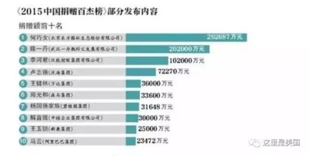 东方园林董事长何巧女捐了96亿,国外网友都炸了!国内居然无人知_5