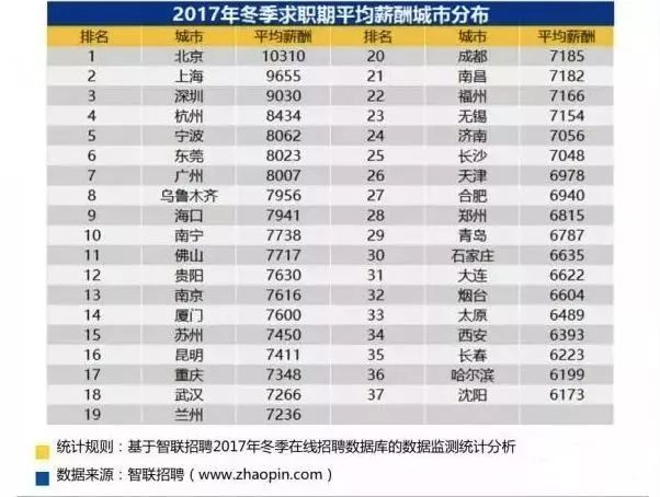 37城建筑工程人平均薪资出炉,京沪两地待遇最优!_2